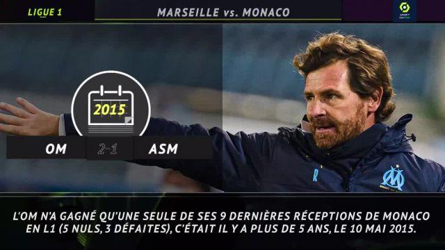 Les 5 choses à savoir avant OM-Monaco en Ligue 1